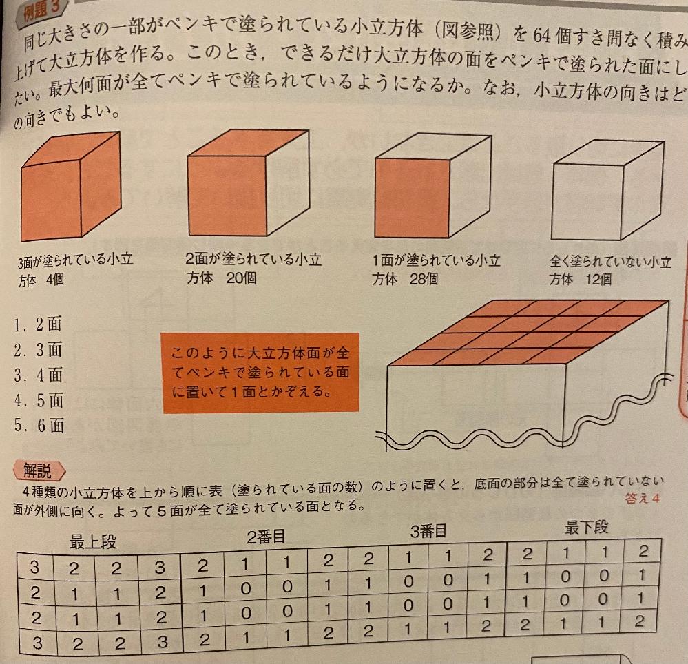 判断推理について。 こちらの問題で、 大立方体1面が16マス目。6面あるので16×6=96マス目。 4種類の小立方体の塗られている面の合計は、3×4+2×20+1×28+0×12=80 96-80=16なので、答えは5面。 というやり方で求めて最終的な答えは合ってはいましたが、小立方体の組み合わせがうまい感じに組み合うとは限らないので、この方法はあまりよくないでしょうか?解説にあるような一段一段数えて行くのが一番近く確実な方法なのでしょうか? 詳しい方、教えて頂けると幸いです。よろしくお願い致します。