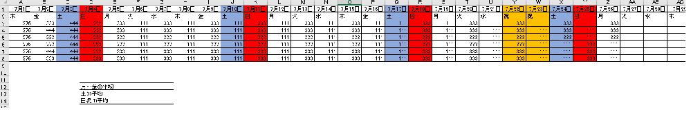 エクセルの関数(当日までの平均の出し方)について質問です。 添付のように1行目に日付、2行目に曜日があり、3行目以降に数字が入っている場合、当日までの曜日別の平均を出したいです。 祝日表示は祝日リストを作成し曜日欄に反映させています。 行に曜日が入っている参考があまりなくどのように関数を指定したらよいかわからずご教示いただきたくお願いいたします。 ■平均を出したいもの 平日(月~金) 土曜日 日曜日+祝日