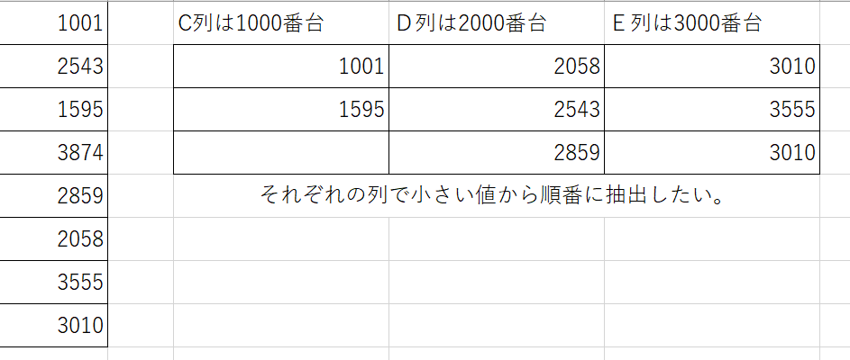 A列に数字が順不同で入力されていて、C列には1000番台の数字を小さい順に抽出、D列は2000番台を小さい順に・・・と表示されるエクセルの関数を教えてください。