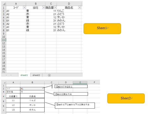 Excel初心者です。 どなたか教えて下さい。 画像のSheet1からSheet2へとデータを反映させるには、 どういう関数を組めば良いでしょうか? Sheet2の①を入力したらSheet1のデータが反映され、 Sheet2の②③を自動で入るようにしたいです。 宜しくお願い致します。