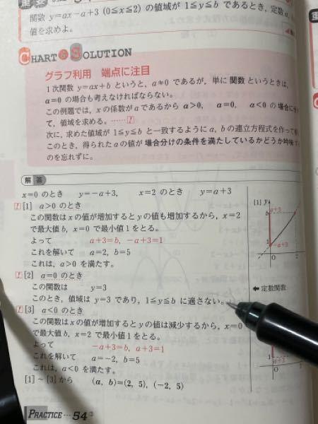 高校数学 何故y=3は1≦y≦bに適さないのでしょうか。