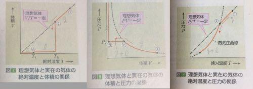 このような気体のグラフでpの軸上に書かないのはなぜですか。v=0となるはずなんですが…
