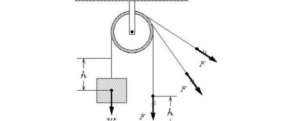 力のベクトルについて質問です。図のような感じで滑車に重りをつけてそれを引っ張りたいのですが、重りをのあるロープ(地面と垂直)に対して垂直に(地面と平行)引っ張った場合、滑車をぶら下げている棒には力はどっち 方向にかかりますか? 重りをのロープに対して45°のところに向かって力が流れると思うのですがどうでしょうか