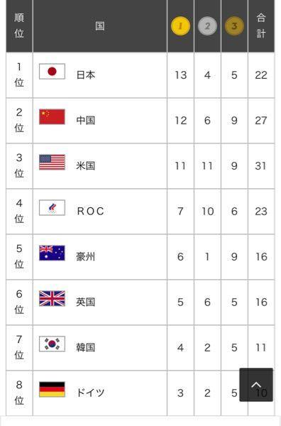 日本はこのまま金メダル1位のまま終われると思いますか?