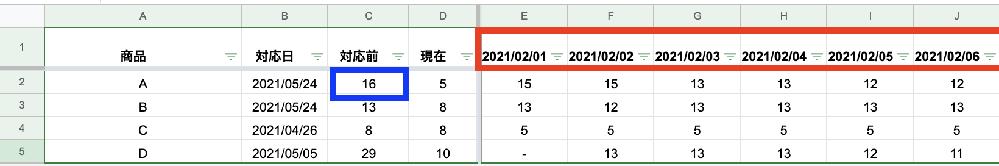 【数式の質問】指定したセルの日付の前日の数値を参照したい 数式に関して、以下添付画像をご参考の上、ご教授いただけますと幸いです。 [現状(画像)説明] 【対応前】の列には「対応日」のセルに入力した前日の数値が反映されるよう、C2(青で囲った部分)のセルには以下数式を入れています。 =IFERROR(INDEX($E2:2,1,$B2-DATE(2021,2,1))) 上記数式ですと、E1以降の日付のスタート「赤で囲った部分」を変えたい場合に上記数式の「2021,2,1」の部分を手入力で修正しなくてはいけないため、手間がかかっています。 (例えばE1のスタートを2021/8/1から始めたい場合、数式も「2021,8,1」に変更しなくてはいけない) [変更したいこと] E1以降の日付部分スタート部分を変更した際に、【対応前】に反映される数値が数式を修正せずに自動的に反映されるよう変更したいと思っています。 上手く説明ができす大変恐縮ですが、不足等ありましたらご指摘いただけますと幸いです。何卒宜しくお願いいたします。