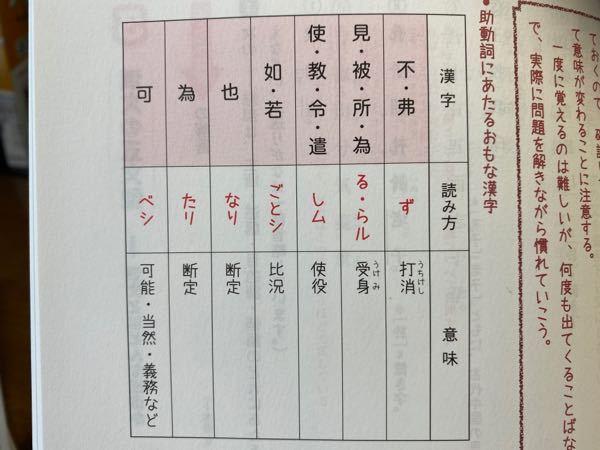 漢文に関する質問です。 高校生で漢文の勉強をしてます。写真にある通り、助動詞の読みに「ひらがな」と「カタカナ」で書かれているものがあるのですが何か理由があるのでしょうか? 漢字の読み方が「ひらがな」で送り方が「カタカナ」かと思ったのですが、読み方という欄にあるので違う意味でもあるのかと… カタカナとひらがなの意味について疑問に思ったので質問させていただきました。 回答していただければ幸いです。 よろしくお願いします。