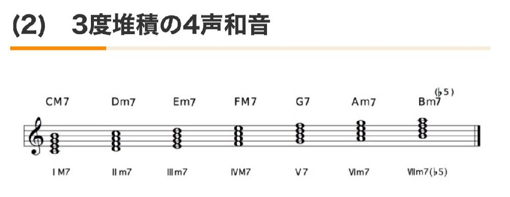 これってギターでどうやって弾くんでしょうか