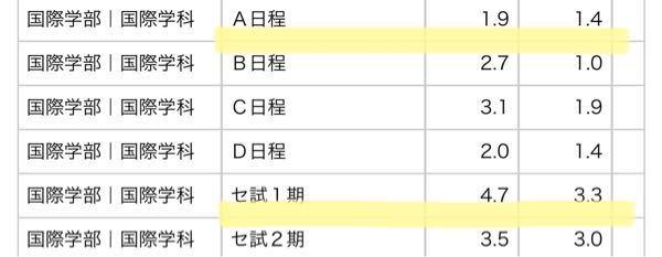 私の行きたい大学の倍率が下の画像なんですけど、このA日程は共通テストを利用しない一般受験ですよね?この場合、共通テスト利用入試の方が良いのか、共通テストを利用しない方が良いのかどちらが良いと思いますか ? ちなみに、共通テストだと日本史があるんですけど、A日程の方は日本史がなくて、今日本史を勉強すればした方がいいのかしなくてもいいのか悩み中です。