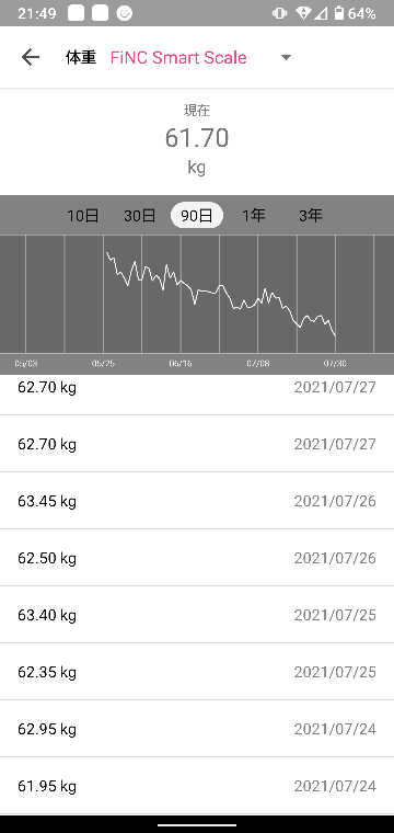 ダイエット中の者です。 5月末頃からダイエットを始めました。 始めた時は69キロありましたが、現在グラフ通りです。しかし、1度62を切ったものの、そこから減らず、62台でずっと止まっています。停滞期でしょうか。 生理周期的には開始が3日後くらいの予定です。 今の生活を継続していくつもりですが、気持ちばかり焦ってしまっているので皆さんの意見を聞きたいです。