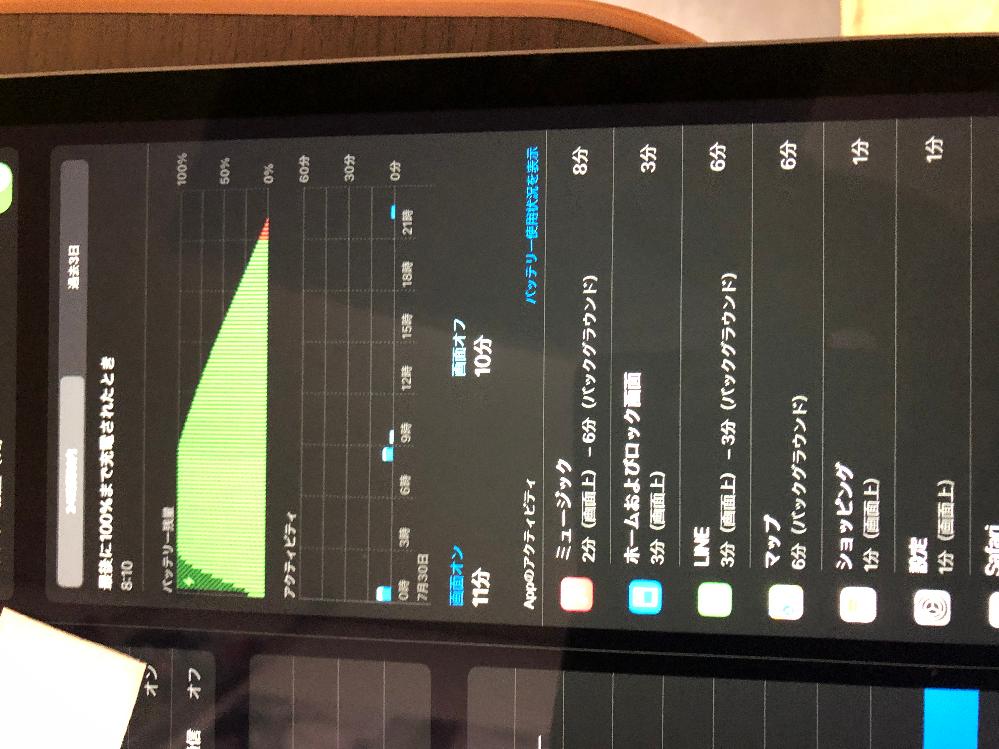 iPad air 4 を3日前ほどに買ったのですが充電の減り方が異常です。こうなってしまった場合どうすればいいのでしょうか。 使用状況は機内モードにして1日放置していました。