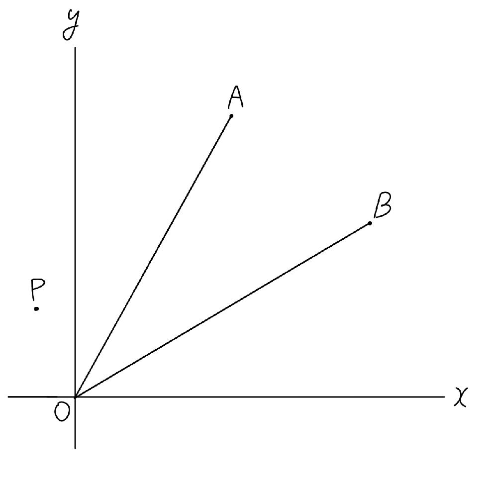 (1)3直線x−2y+4=0、2x+y+3=0、−ax+y=0が三角形を作らないようにするとき、考えられる定数aの値を3つ答えなさい。 (2)次の図のように、座標平面上に3点A(4、6)、B(8、4)、P(−1、2)があります。 また、2つの線分OA、OB上に2点Q、Rをそれぞれとります。3点P、Q、Rが同一直線上にあり、PQ=QRとなるような点Rの座標を求めなさい。