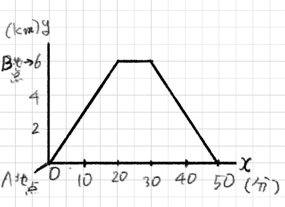 次の図は、権田原くんがA地から6km離れたB地まで自転車で往復した様子を、権田原くんがA地を出発してからx分後のA地からの距離をykmとして、グラフに表したものです。 (1)xの変域が30≦x≦50のとき、yをxの式で表しなさい。 (2)権田原くんがA地を出発してから20分後に、弟が時速12kmの自転車でA地からB地に向かって出発しました。このとき、次の①、②に答えなさい。 ①弟がA地からB地まで進むときの様子のグラフを書きなさい。 ②弟が権田原くんに出会うのは、弟がA地を出発してから何分後ですか。また、A地から何kmの地点で出会いますか。