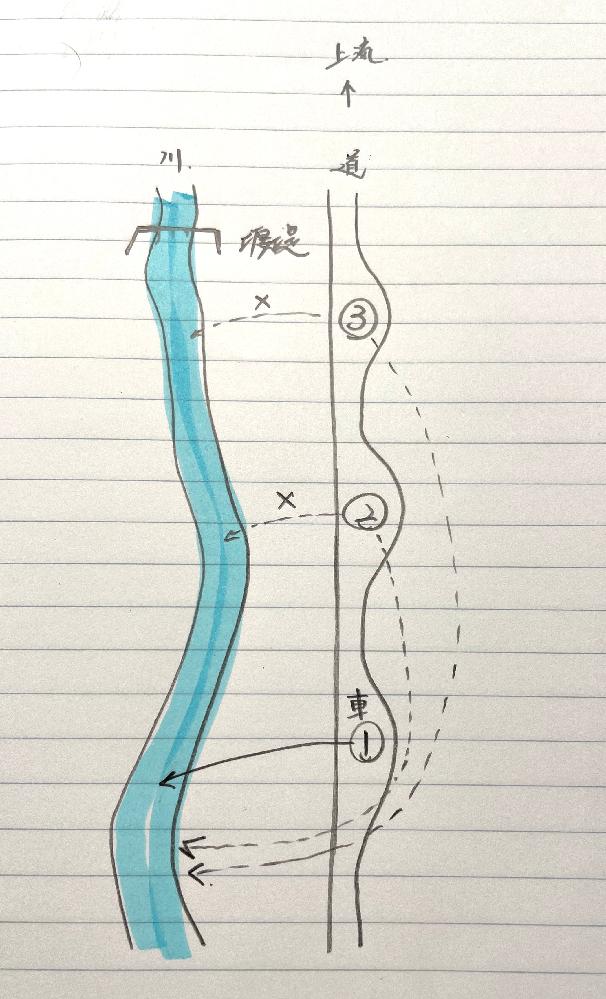 渓流釣りのマナー(頭ハネ)についてアドバイスをお願いいたします。 景色も良いところで気持ちよく釣りをしたいので、 迷惑をかけず逆にイライラもしたくありません。 そこで頭ハネについて、堰堤までの距離は300m位として 車を1〜3まで止めるスペースがあります。 自分が川に到着した時は遅いので3の場所になってしまいます。 3に駐車して1の場所まで歩道を歩いて1で川に入ります。 これで問題ないのでしょうか? どのくらいの上流までが頭ハネになるのかピンときませんが、 皆さんは基準はありますか? 堰堤何個分とか…