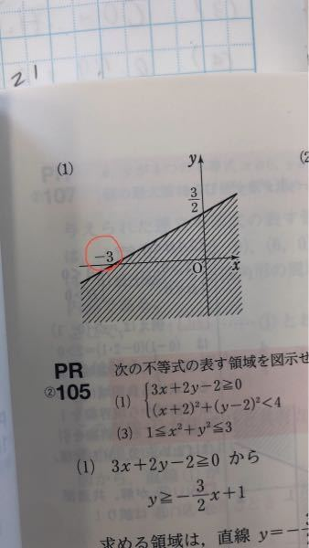 数IIの不等式の表す領域の問題についてです。 x-2y+3≧0 の領域なのですが、赤丸がついている-3という数字はどのようにして求められるのですか? 数II以前の問題だと思いますが、回答下さると幸いです。よろしくお願いします。