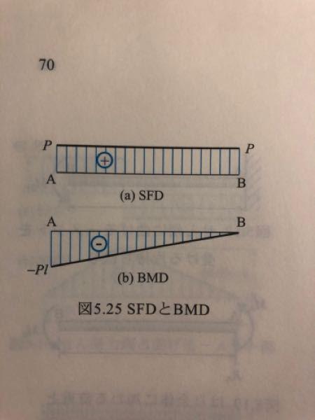 材料力学のBMDについて質問です。 写真のようなBMDとなるとき最大曲げモーメントはどこの点ですか? -Plが最大となるのでしょうか?マイナスがついているのに最大となるのは変な感じがするのですが……