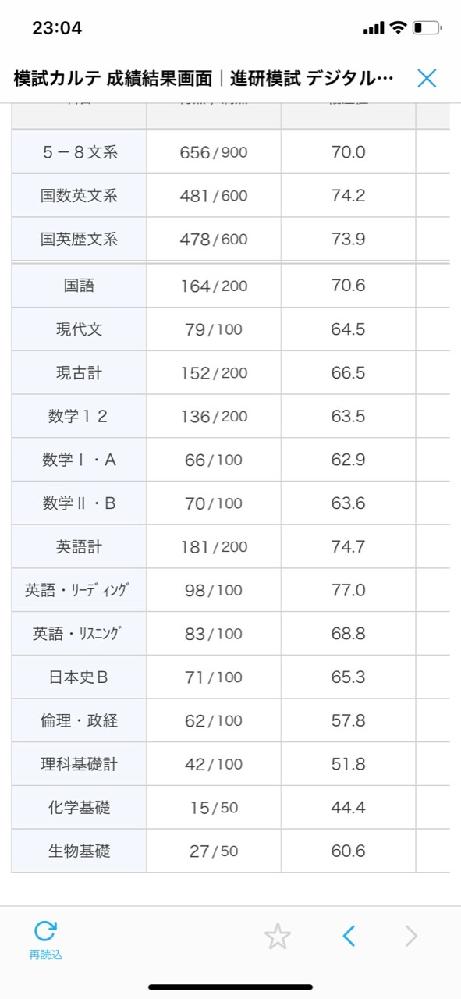 数学緑チャート(共通テスト35日完成 ⅠA)についてです。 早稲田大学政治経済学部志望で、共通テストは英語、国語、日本史、数ⅠAを受験します。私は数学に対して苦手意識も感じたことも無く、進研模試記述ではだいたい140点前後取れていて偏差値が65以上、最大75程度はとれています。ですが、共通テストの模試になると大門の後半辺りでつっかえてしまうことが多く、6-7割程度しか取れていません。せっかく苦手意識を持っていないので少しでも周りと差をつけるために数ⅠAでも点数を取って9割以上を目指したいです。しかし、数学に時間をさきすぎるのも本末転倒だと思い悩んでいます。 そこで、私のように共通テストのみの受験で9割超を目指すのであれば、緑チャート+共通テスト問題集のみで十分だと思いますか? ニューアクションレジェンドという参考書も家にあるのですが、正直それを終わらせるのに時間を割くのであればもう少し他教科に割いた方が良い気がしています。 また、政治経済学部は去年から入試形態が大幅に変わりましたが2次試験の対策方法のおすすめ等もありましたら教えて頂きたいです。 私の共通テストの最近の成績は6月の東進の模試では数ⅠA76点、国英日3教科で83.8%(偏差値69)でした。写真が1枚しか載せれなかったので6月の進研模試共通テストの結果を載せておきます。 よろしくお願いします。