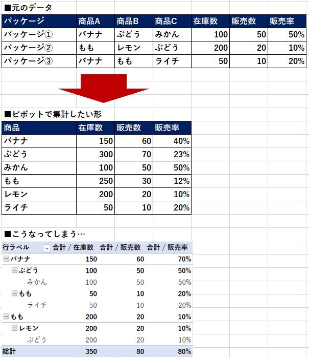 Excelのピボットについて質問です。 複数列にまたがる情報を、一列の情報としてまとめることは可能でしょうか…? (添付の写真参照) 具体的にやりたいことは、データをタグ化し、タグごとの成果を可視化することです。 ひとつのセルが複数のタグで構成されており、それらをひとまとまりの「タグ群」として、あたかも同じ列の情報であるかのように集計したいです。