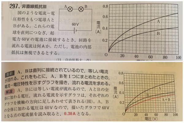 なぜこのような赤い線のグラフになるのか解説を読んでもよく分かりません。解説をお願いしたいです。
