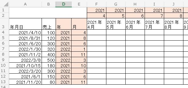 エクセル関数につきご教示ください 「年月日」別の売上を、横に「年月」別に売上を表示(展開)するための『関数』をご教示ください サーモンピンクのセルは、集計用の作業列として追加しています、不要でしたら無視して下さい (関数:(D列)YEAR / (E列)MONTH ) (手入力:1~2行目) インターネットにてキーワード検索を試みたのですが、希望の内容が見つけられずお知恵を拝借致したく質問しました よろしくお願いします