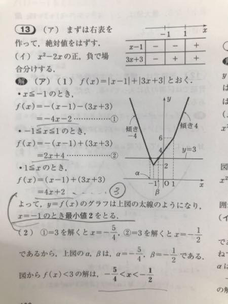 絶対値のグラフの問題で、 ①②は書かれてあるのに、なぜ③は書かれていないのですか?どの時点でこの式は使わないと見抜けるのでしょうか?