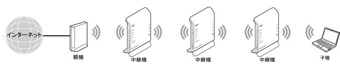 こんにちは、お知恵をお貸しください。 初歩的な質問なのですが、wifi中継器を2台、直列接続してwifiの届く範囲を広げたいと思っています。 ★イメージ [ルータ]---中継器A---中継器B こ