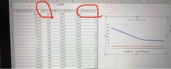 至急です エクセルのグラフについて質問なのですが、 横軸にT 縦軸にRを取った折れ線グラフを作りたいのですが、うまくいきません どうすればよいのでしょうか