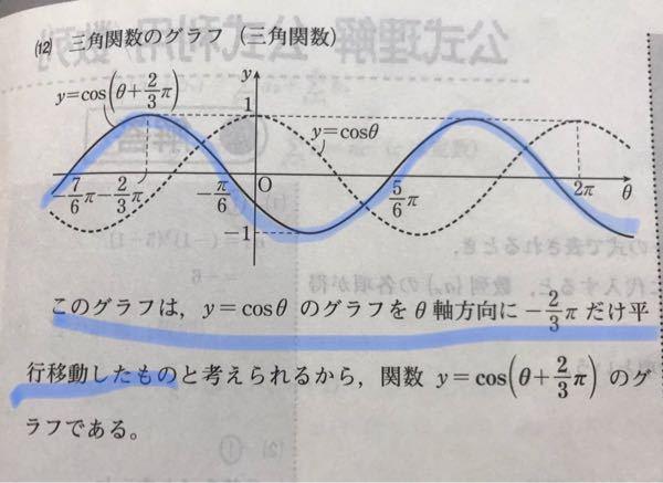 三角関数です。 このグラフを見て、どうやったら、-2/3π平行移動しているとわかるんですか? とりあえず、私は 5/6π-(-π/6)=2/3πをしたんですが、それじゃあ右に進んだのか左に進んだのかわからないし、なんかよくわからなくなりました。 教えて下さい