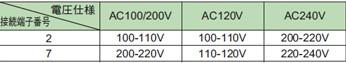 電気部品の電圧について質問です。 3種類の電圧が選べるのですが、AC200V回路で使用する場合接続する端子番号を変えればAC100/200Vの部品とAC240Vの部品どちらも使用できるという認識で合ってますか? ・AC100/200Vの部品を使用する場合、接続端子7番 ・AC240Vの部品を使用する場合、接続端子2番