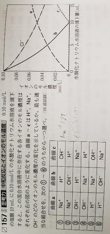 化学基礎 この問題で、H⁺とOH⁻が中和反応のため、中和点までは互いに反応してH₂Oになるのでそれぞれのイオンは減り続けるか、0mol/Lのままになるので、グラフのbがH⁺、cがOH⁻というのはわかるのですが、 なぜ、Na⁺ とCl⁻はそれぞれ減り続けるか、増え続けるのですか? 中和反応なら塩としてNaClになりますよね、なぜ反応しないのですか? また、解答には「Cl⁻は反応しないので、一定。」とあったのですが、グラフを見るとCl⁻は下がってませんか?一定とはどういうことですか?