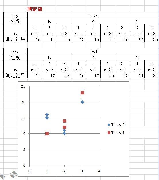 エクセルグラフで質問です 添付のように散布図を作成したのですがX軸の1,2,3,4のところをA、B、Cへと表記を変えたいです。 テキストボックスを挿入すれば変れますが、グラフの設定等で変更する方法はありますでしょうか。 わかる方お願いします。