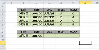 B9、C9に日付と店番を入力するとD9~F9に店名・商品1・商品2が表示されるように関数を組みたいのですが、どのように組めばよろしいでしょうか。 イメージ的にINDEXとMAXを使うのかな、という気がします。 よろしくお願いします。 エクセル2016使用