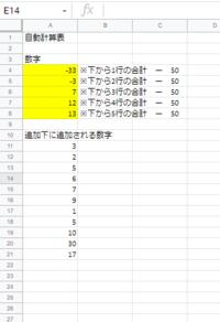 Googleスプレットシートについてご教示ください。(エクセル関数でも適用されるようでしたらエクセル関数でも構いません) 写真のA11以下の数字は、関数で表示させた数字でありまして、常に下に数字が追加される表があるとします。  黄色マーカー部分に、上記A11以下の表の、一番したの行からさかのぼって、1行~5行の合計ー50の数字を表示させたいのですが、 黄色マーカー分にどのような関数を用いるこ...