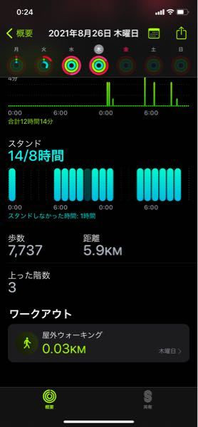 Apple Watchのフィットネスでほぼ家にいて家の近くのバイトに一回行っただけで歩数7000距離が6kmっておかしすぎないですか?昨日もおかしな数字が出てたのですが何か見方を間違えてるのでし...