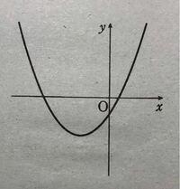 【至急】数学の得意な方お願いします! 二次関数y=ax^2+bx+cのグラフが右の図(写真の図)で与えられるとき、a,b,cの符号を調べよ。  という問題です。  この手の問題が苦手なので、答えが求まるまでの流れから教えていただきたいです。 (例えば、グラフが下に凸なので、a<0 みたいな感じです。)  色々注文多くてすみません。お願いします!