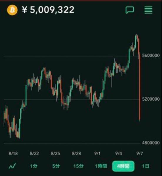 仮想通貨の値動きは上りはADSL、下はNURO並みの速さですがジェットコースターとどっちがスリルがありますか?