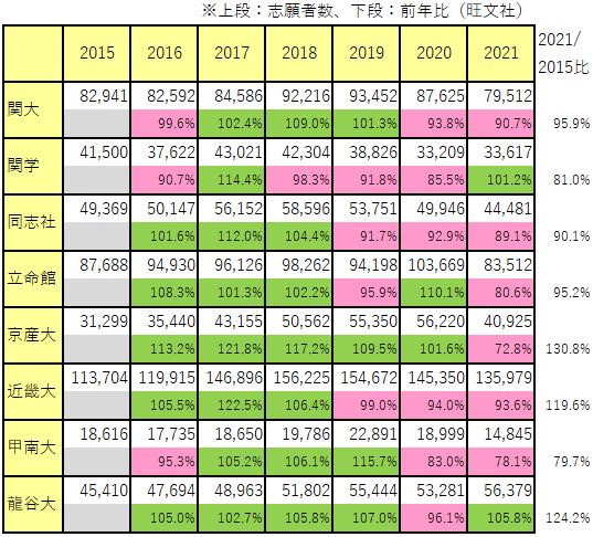 ↓の表から読み取れることは、 『関学が前回 志願者増を自慢したのは2017年頃である』ということですか?