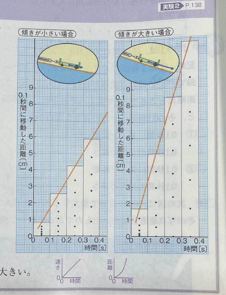 急ぎです!!!教えてください 写真貼り忘れたため、再投稿です。 上の2つのグラフは移動距離と時間のグラフですよね?下の薄紫のグラフで言うと右側のグラフと同じようになっていないのはなぜですか?