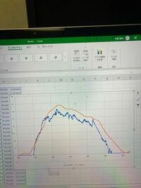 Excelのグラフについて。 写真のようなグラフを表示だけ0からにしたいんですけど出来ないでしょうか。   具体的には横軸の値が  420 425 430 435 440 .... と続いてるのをグラフを移動させずに表示だけ   0 5 10 15 20.... みたいな感じにしたいです。