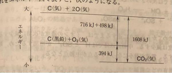 CO2はC(黒鉛)が燃えてできるため、エネルギー図ではCO2の方がC (黒鉛)+O2より上にあると思いました、、