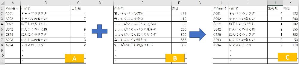 教えてください。 Excelで、Aのような表とBのような表があります。 分析データを作るのに、Cのような表を作りたいのですが、AとBは別の企業が作成しておりVLOOKUP などでつなげようとしても検索値となる同一のデータがありません。担当者が見ればこれとこれは同一商品だなとわかるのですが… あいまい検索のようなイメージで、その文字を含んでいたら返す、のような方法はないでしょうか。 実際は2,000行くらいあります。