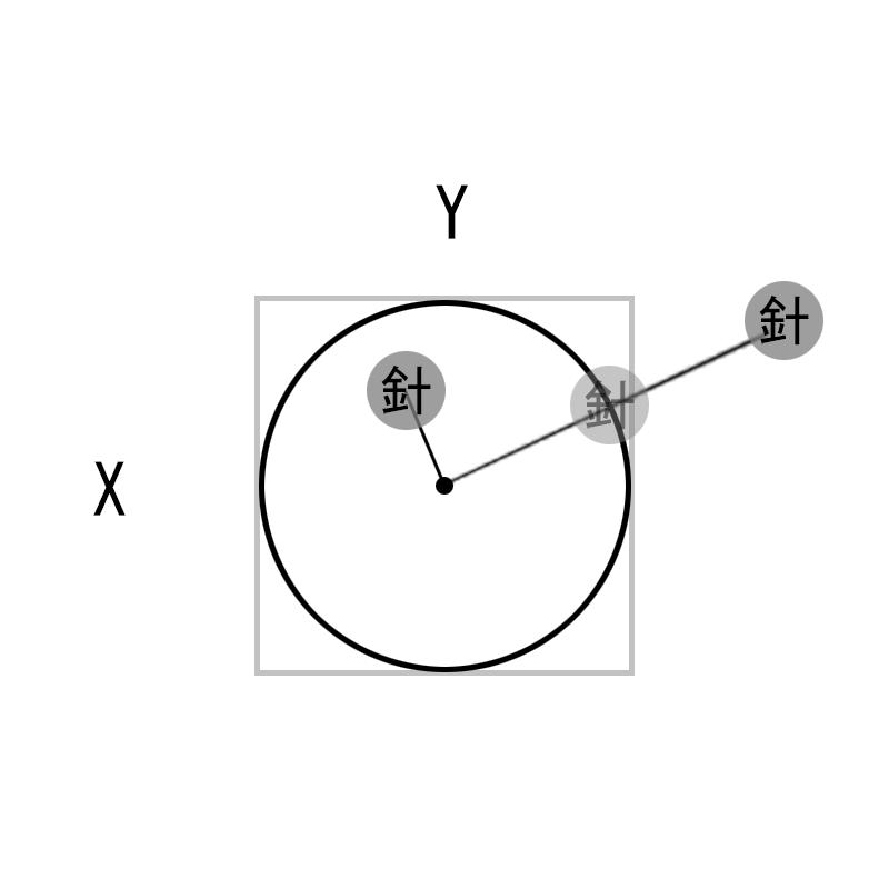 座標の中心と、指定した座標との間で、最も近い円周の座標の取得方法を教えてください。 とりあえずジャバスクリプトで計算しているので下記のソースで計算していますが、添付画像のように、コントローラーの外周より外側に針(ポインタ)がある場合、何とかして円周の座標にポインタを収めたいのですが、計算式が分かりません。 //針の中心からの距離を取得 let 中心からの距離= Math.sqrt(Math.pow(x, 2) + Math.pow(y, 2)); //座標が円の内側の場合だけ針の座標を設定する if (距離 > 0 && 距離 < 要素の半径) { $('針の座標').css({'left':x, 'top':y}); //針を指定座標に移動する } ↑この計算式だと円の外周にポインタがある場合は一切ポインタが動けないので、外側の座標でポインタを動かしている間は全く座標を追うことができず、ポインタはフリーズしたままの状態となってしまいます。 計算式が簡単ならいいんですが、算数が得意な方、宜しくお願いします。