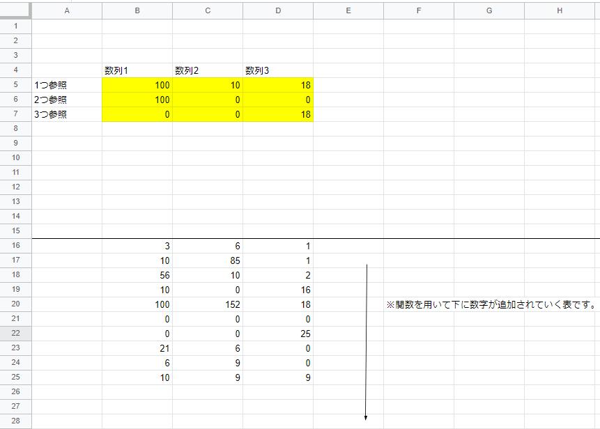 スプレットシートのGASについて教えてください。(数式でも構いません) 写真の内容ですが、16行から下の数字は、関数で表示させている数字があり、数字は下に1つずつ追加されていきます。 この時、B...