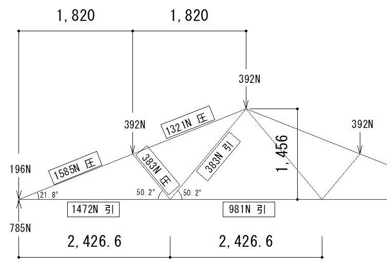 トラスの部材応力が正しいか自信がありません。 7.28mスパンの4寸トラス(左右対称)です。 添付図の□で囲ってある値が導き出した応力です。 特に下弦材中央の981Nが正しいのか自身がありません。 自