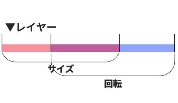 aviutlで、下の図のように効果ごとに範囲を分けて、かつそれぞれに別の種類のイージングをかけることは出来ますか?