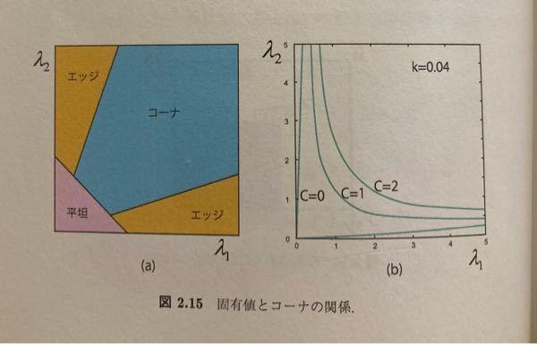 画像認識のハリスコーナー検出器についての質問です 教材に次のような図があり「コーナネス(C)が大きければコーナーと判定する」とありました。しかし図や説明から考えると、Cの大きさだけでなく2つのλ...