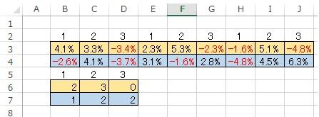 COUNTIFで関数をお願いします ファイルの様に列1、2、3、に分かれている条件を 同じ5行の条件で 3行、4行のプラス%のみを6行7行にカウントしたいのです プラス%マイナス%はありますがゼロはありません Excel2013です よろしくお願いします