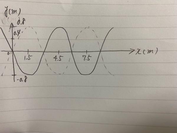 以下の物理(波動)の問題の解説をお願いします。 問1.下図の実線は、t=0.0[s]での波形を表したものである。次の問いに答えよ。 1.この波の波長λと振幅Aを求めよ。 2.t=0.5[s]後、下図の破線の波形に初めてなった。その時、波の速さv[m/s]を求めよ。また、この波の振動数f[Hz]及び周期T[s]を求めよ。 3.任意の時刻t及び位置xにおいて、この波の変位yを式で表せ。 4.x=0.0[m]におけるこの波のy-tグラフを書け。