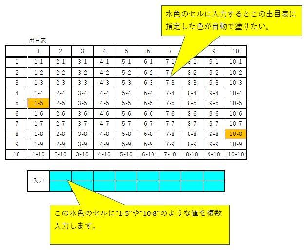"""エクセルの色塗りについて サイコロの6×6のような1から10の出目表ですが 指定された枠(水色で塗られた枠)に""""1-5""""や""""10-8""""のような値を 複数入力するだけでその複数分が出目表に自動で色が塗られるようにしたいです。 どの様な関数入力で行うのでしょうか?ご教示ください。 宜しくお願いします。"""
