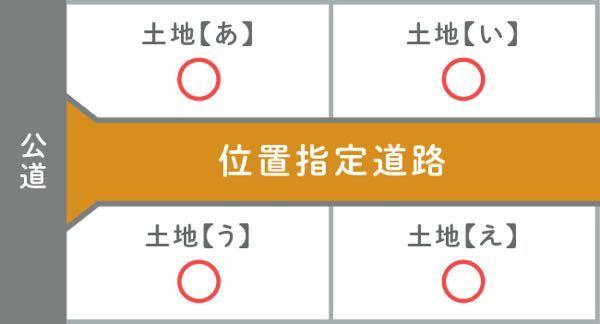 接道義務について教えてください。位置指定道路の所有持分はあいうえとも各4分の1です。 添付画像のケースで、土地(い)は、 ①位置指定道路に接道している ②位置指定道路の持分を通して公道に接道している どちらになりますか? もし②であれば何かしらの理由で土地(い)が位置指定道路の持分を有さないような事態になった場合は、未接道として扱われるのですか? もし①ならそもそも位置指定道路に接道しているので、位置指定道路の持分を有さない事態になったところで、接道義務は満たしているということになるのですか? 仮にこの位置指定道路部分が位置指定道路ではなく、単なるあいうえの土地所有者が共有するだけの道路ではない土地であれば、土地の共有持分の部分を通して公道に接道していると言えますか?そう言える場合、この位置指定道路部分の土地の幅員が2メートル未満でも公道に接道していると言えますか? 頓珍漢な質問をしているかもしれません。色んな書籍やネットをみても意外と書いてないんです。