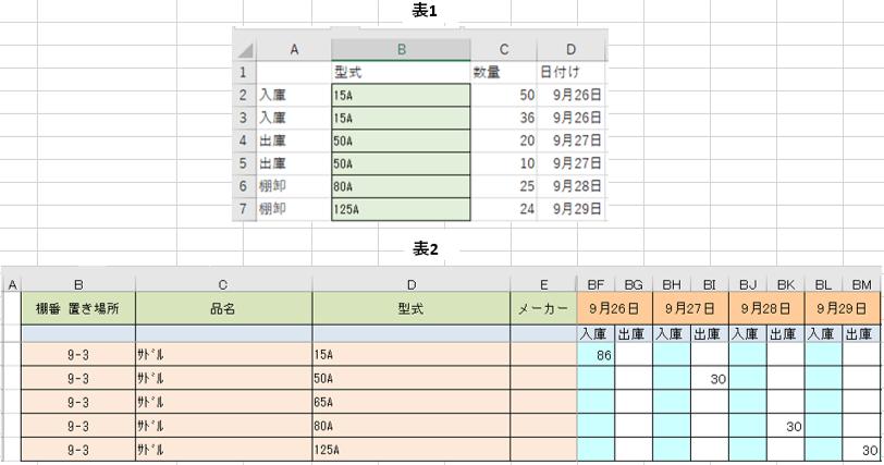 """画像の表1、表2のようなエクセルファイルがあります。 表1のデータ表の型式と表2の在庫リストの型式をマッチさせ数量を その日付けの列の入庫or出庫に転記させるといった感じです。 マクロの流れとしては、データ表から実行させ在庫リストを開き数量を転記させる流れで、そのまま在庫リストを保存して閉じ、最後にデータを削除の流れです。 少し修正したいのですが、表1の6、7行目に棚卸の項目があるのですが、 このまま今のマクロを実行してしまうと5行目と同じ内容で在庫リストに転記されてしまいます。(型式は合っていますが) そこで、デ-タ表の棚卸の行は転記されないようにしたいです。 棚卸のデータがあっても無視する感じです。 現在使用しているコードは下記になります。 このコ-ドも知恵袋で教えて頂いたもので、自分で修正しようとしたのですが、 うまくできないので、お力添えいただきたいです。 よろしくお願いします。 Sub test3() Const fname As String = """"C:\Users\t-tai\Desktop\vba\在庫リスト.xlsx"""" Dim dic As Object Dim wb As Workbook Dim sh1 As Worksheet, sh2 As Worksheet Dim rng As Range Dim rmax As Long, r1 As Long Dim dkey As Variant Dim vals As Variant Dim sname As String Dim r2 As Variant Dim c As Integer Application.ScreenUpdating = False Application.DisplayAlerts = False Set sh1 = Worksheets(""""Sheet1"""") With sh1 Set dic = CreateObject(""""Scripting.Dictionary"""") rmax = .Cells(Rows.Count, 1).End(xlUp).Row For r1 = 2 To rmax 'キー生成 dkey = .Cells(r1, 2).Value & """","""" & Format(.Cells(r1, 4).Value, """"yyyymmdd"""") If dic.Exists(dkey) = False Then If .Cells(r1, 1).Value = """"入庫"""" Then vals = Array(.Cells(r1, 3).Value, 0) ElseIf .Cells(r1, 1).Value = """"出庫"""" Then vals = Array(0, .Cells(r1, 3).Value) End If dic.Add dkey, vals Else vals = dic.Item(dkey) If .Cells(r1, 1).Value = """"入庫"""" Then vals(0) = vals(0) + .Cells(r1, 3).Value ElseIf .Cells(r1, 1).Value = """"出庫"""" Then vals(1) = vals(1) + .Cells(r1, 3).Value End If dic.Item(dkey) = vals End If Next r1 End With 'キーごとの処理 Set wb = Workbooks.Open(fname) For Each dkey In dic.keys sname = Mid(dkey, InStr(dkey, """","""") + 1, 4) & """"."""" & Mid(dkey, InStr(dkey, """","""") + 5, 2) * 1 Set sh2 = wb.Worksheets(sname) With sh2 Set rng = .Range(""""D1:D"""" & .Cells(Rows.Count, 4).End(xlUp).Row) r2 = Application.Match(Left(dkey, InStr(dkey, """","""") - 1), rng, 0) If IsError(r2) = False Then c = Right(dkey, 2) * 2 + 6 vals = dic.Item(dkey) If vals(0) > 0 Then .Cells(r2, c).Value = .Cells(r2, c).Value + vals(0) End If If vals(1) > 0 Then .Cells(r2, c + 1).Value = .Cells(r2, c + 1).Value + vals(1) 続きます→"""